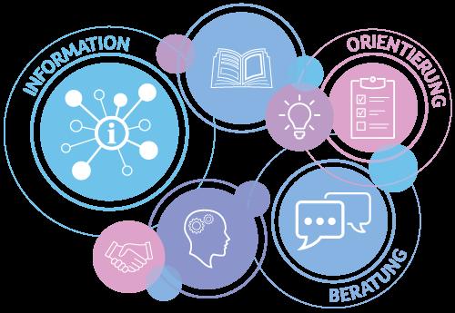 Kompetenznetz Gesundheit in Schule